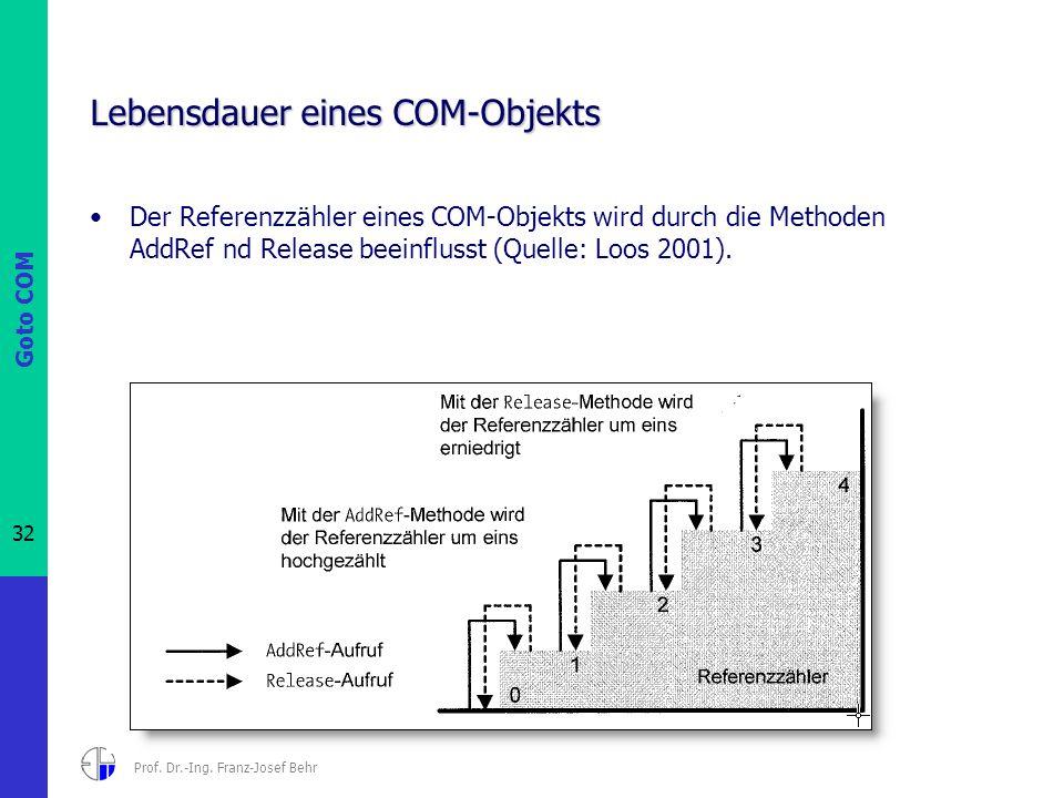 Goto COM 32 Prof. Dr.-Ing. Franz-Josef Behr Lebensdauer eines COM-Objekts Der Referenzzähler eines COM-Objekts wird durch die Methoden AddRef nd Relea