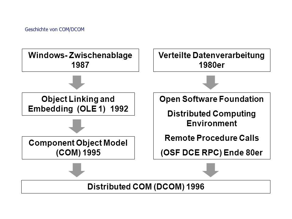 Geschichte von COM/DCOM Windows- Zwischenablage 1987 Object Linking and Embedding (OLE 1) 1992 Component Object Model (COM) 1995 Distributed COM (DCOM