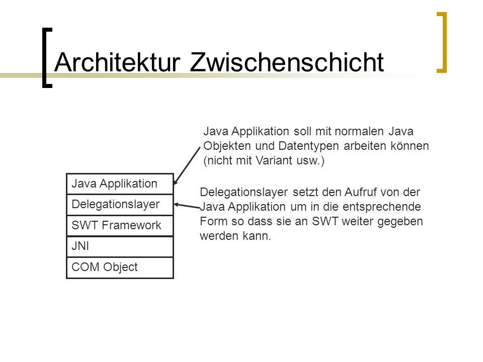 Architektur Zwischenschicht COM Object SWT Framework Delegationslayer Java Applikation Java Applikation soll mit normalen Java Objekten und Datentypen