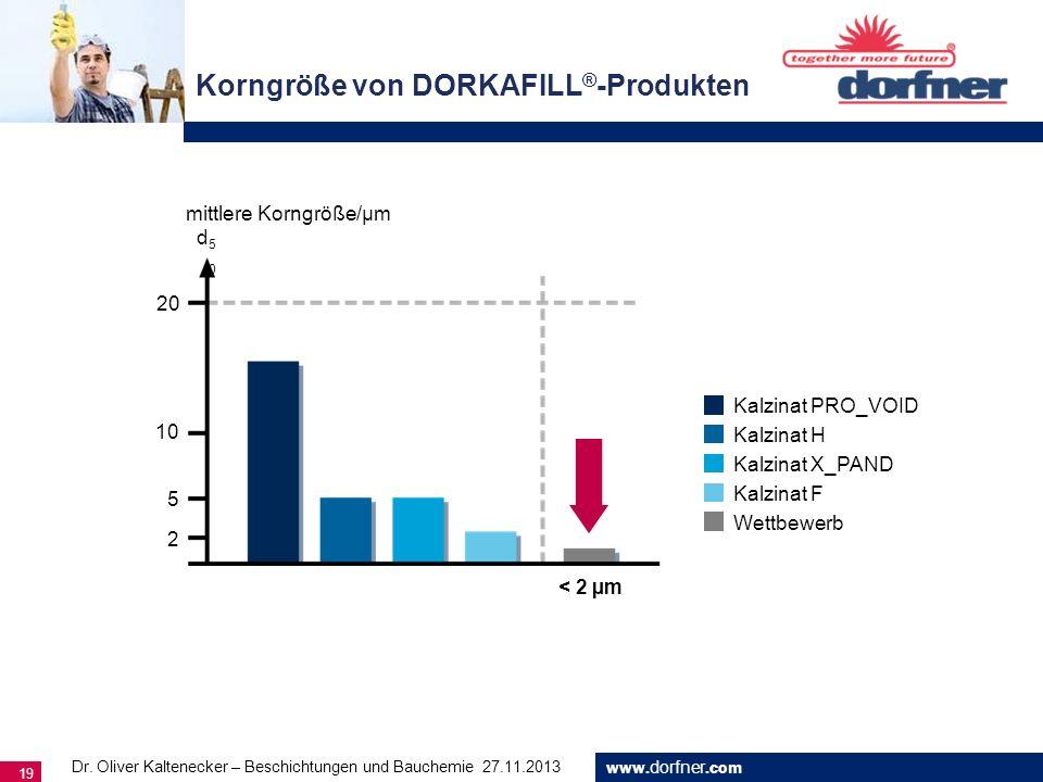 www. dorfner.com 19 Korngröße von DORKAFILL ® -Produkten d50d50 mittlere Korngröße/µm 20 10 5 2 < 2 µm Kalzinat PRO_VOID Kalzinat H Kalzinat X_PAND Ka