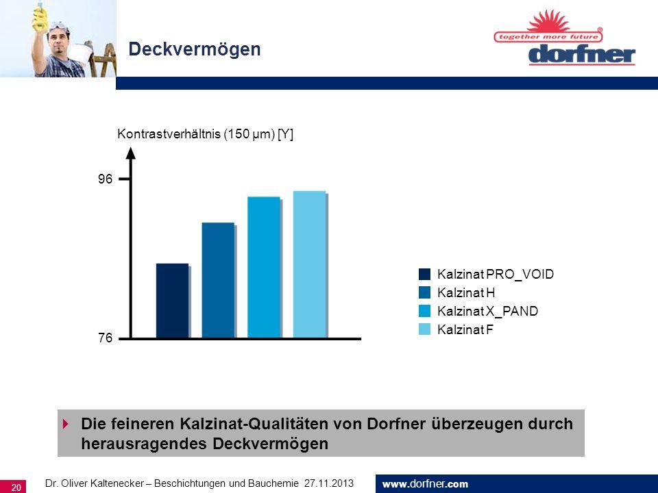 www. dorfner.com 20 Die feineren Kalzinat-Qualitäten von Dorfner überzeugen durch herausragendes Deckvermögen Deckvermögen Kontrastverhältnis (150 µm)
