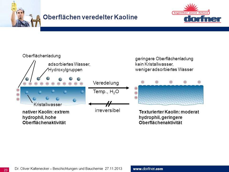 www. dorfner.com 23 Oberflächen veredelter Kaoline Oberflächenladung Kristallwasser adsorbiertes Wasser, Hydroxylgruppen nativer Kaolin: extrem hydrop