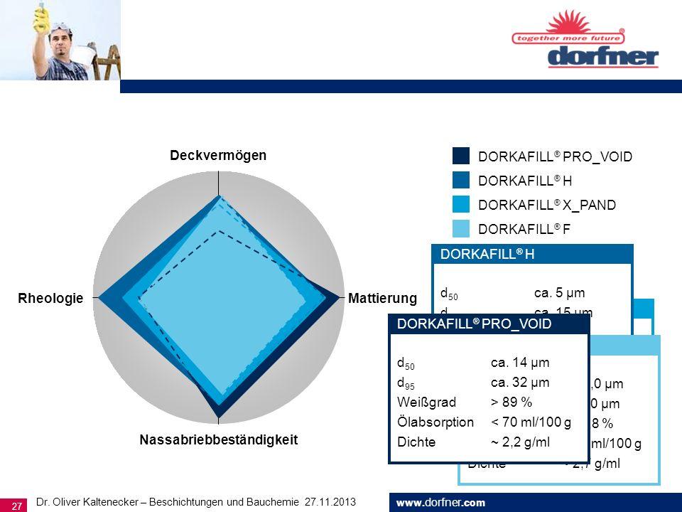 www. dorfner.com 27 d 50 ca. 5 μm d 95 ca. 15 μm Weißgrad > 90 % Ölabsorption < 65 ml/100 g Dichte ~ 2,2 g/ml DORKAFILL ® X_PAND DORKAFILL ® PRO_VOID
