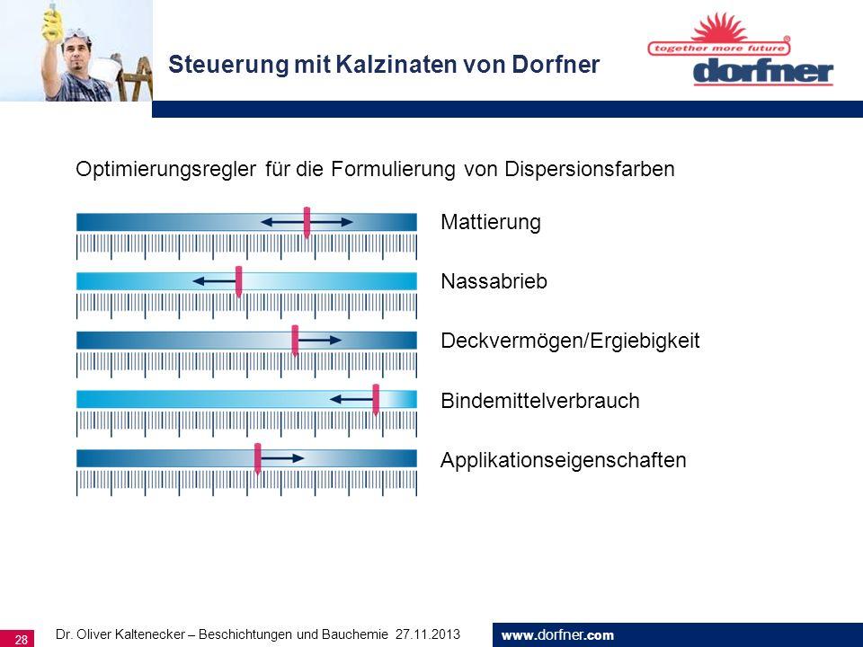 www. dorfner.com 28 Steuerung mit Kalzinaten von Dorfner Mattierung Nassabrieb Deckvermögen/Ergiebigkeit Bindemittelverbrauch Optimierungsregler für d