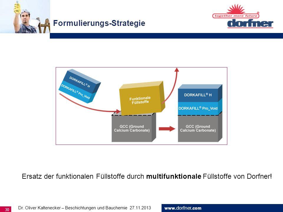 www. dorfner.com 30 Formulierungs-Strategie Dr. Oliver Kaltenecker – Beschichtungen und Bauchemie 27.11.2013 Ersatz der funktionalen Füllstoffe durch