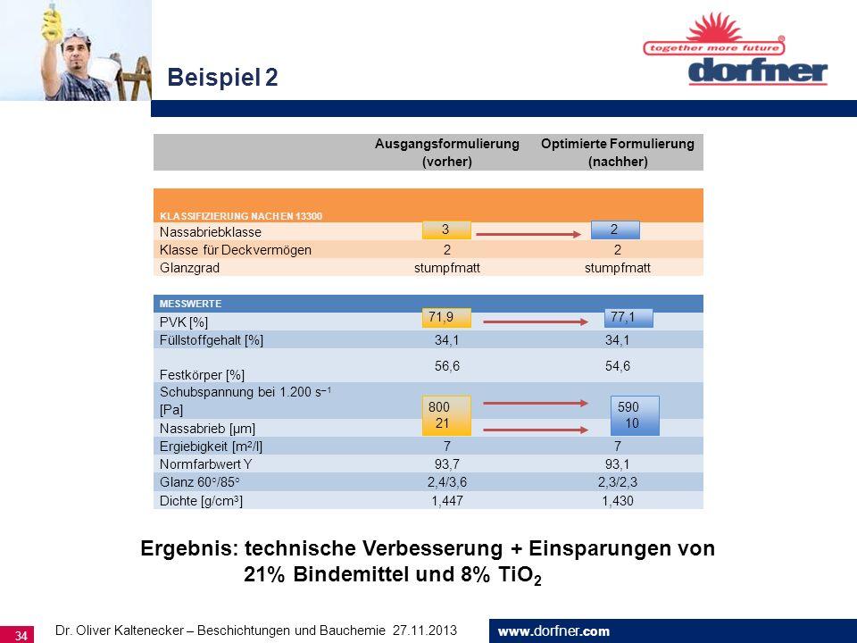 www. dorfner.com 34 Beispiel 2 Dr. Oliver Kaltenecker – Beschichtungen und Bauchemie 27.11.2013 Ausgangsformulierung (vorher) Optimierte Formulierung