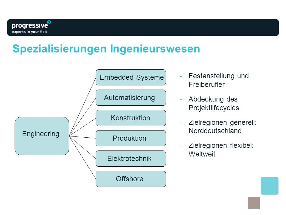 Spezialisierungen Ingenieurswesen -Festanstellung und Freiberufler -Abdeckung des Projektlifecycles -Zielregionen generell: Norddeutschland -Zielregio