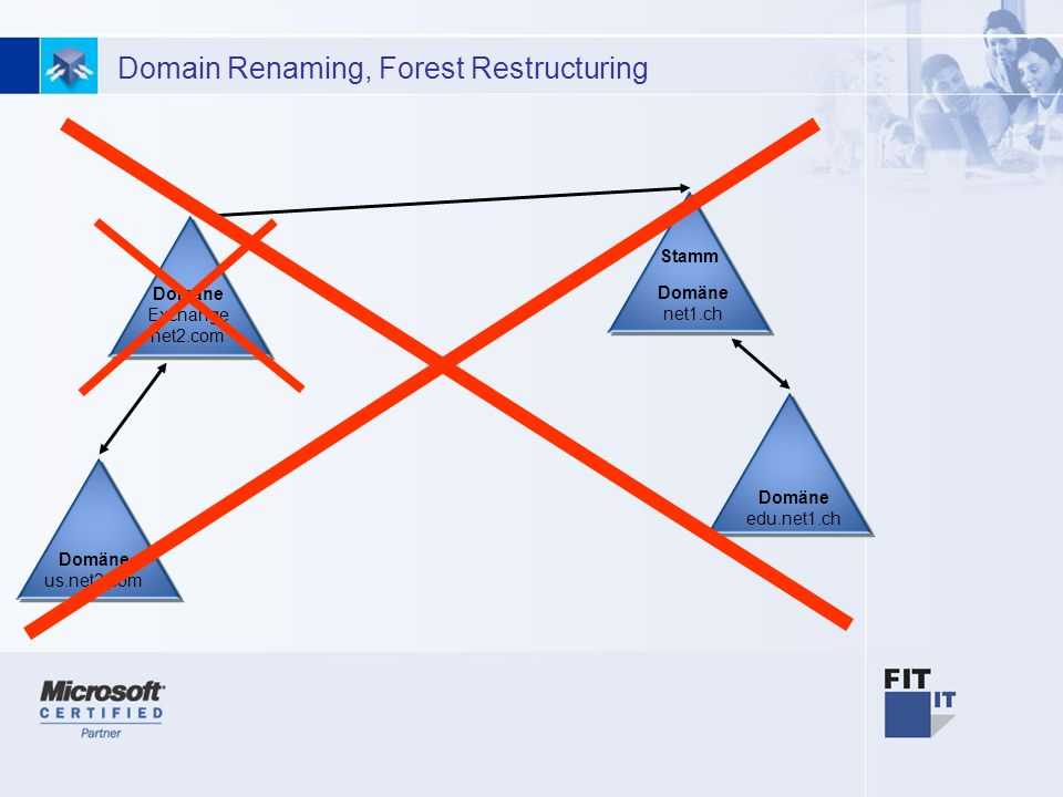10 Domain Renaming, Forest Restructuring Stamm Domäne net1.ch Domäne edu.net1.ch Domäne Exchange net2.com Domäne us.net2.com