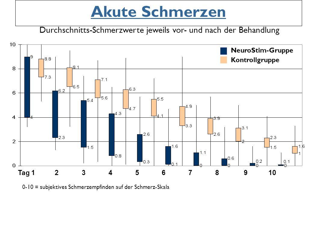 Akute Schmerzen 0-10 = subjektives Schmerzempfinden auf der Schmerz-Skala Durchschnitts-Schmerzwerte jeweils vor- und nach der Behandlung NeuroStim-Gr