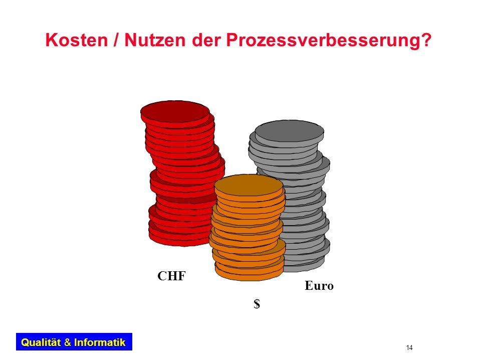 14 Qualität & Informatik Kosten / Nutzen der Prozessverbesserung? $ CHF Euro
