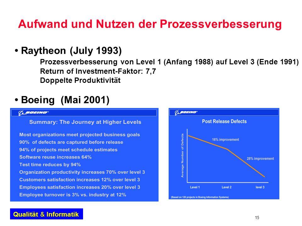 15 Qualität & Informatik Aufwand und Nutzen der Prozessverbesserung Raytheon (July 1993) Prozessverbesserung von Level 1 (Anfang 1988) auf Level 3 (En