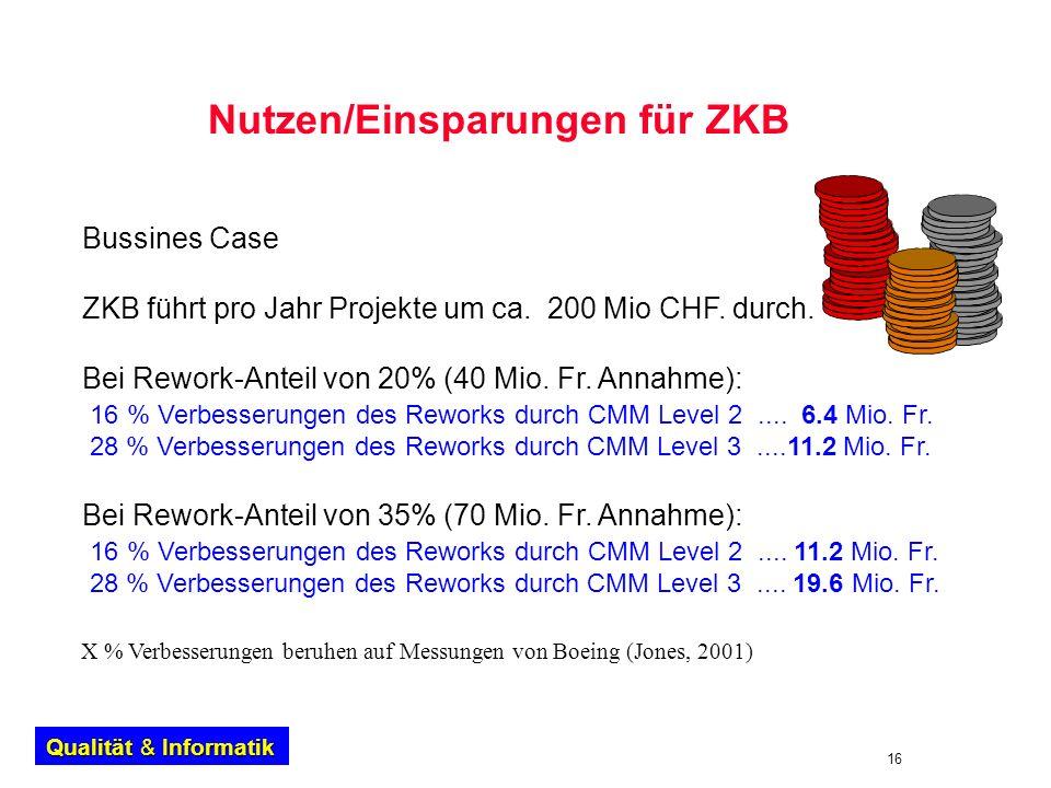 16 Qualität & Informatik Nutzen/Einsparungen für ZKB Bussines Case ZKB führt pro Jahr Projekte um ca. 200 Mio CHF. durch. Bei Rework-Anteil von 20% (4