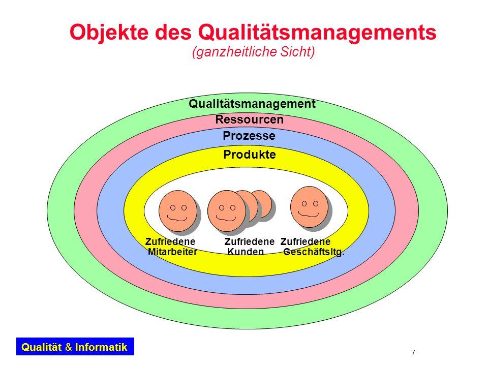 7 Qualität & Informatik Objekte des Qualitätsmanagements (ganzheitliche Sicht) Qualitätsmanagement Ressourcen Prozesse Produkte Zufriedene Kunden Zufr