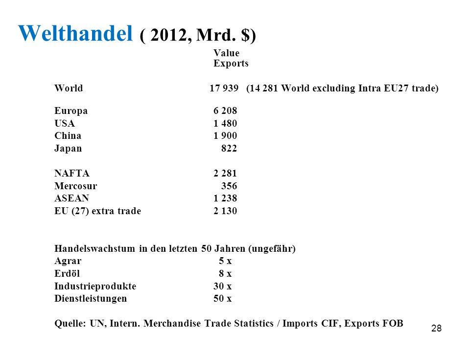 28 Welthandel ( 2012, Mrd. $) Value Exports World 17 939 (14 281 World excluding Intra EU27 trade) Europa 6 208 USA 1 480 China 1 900 Japan 822 NAFTA