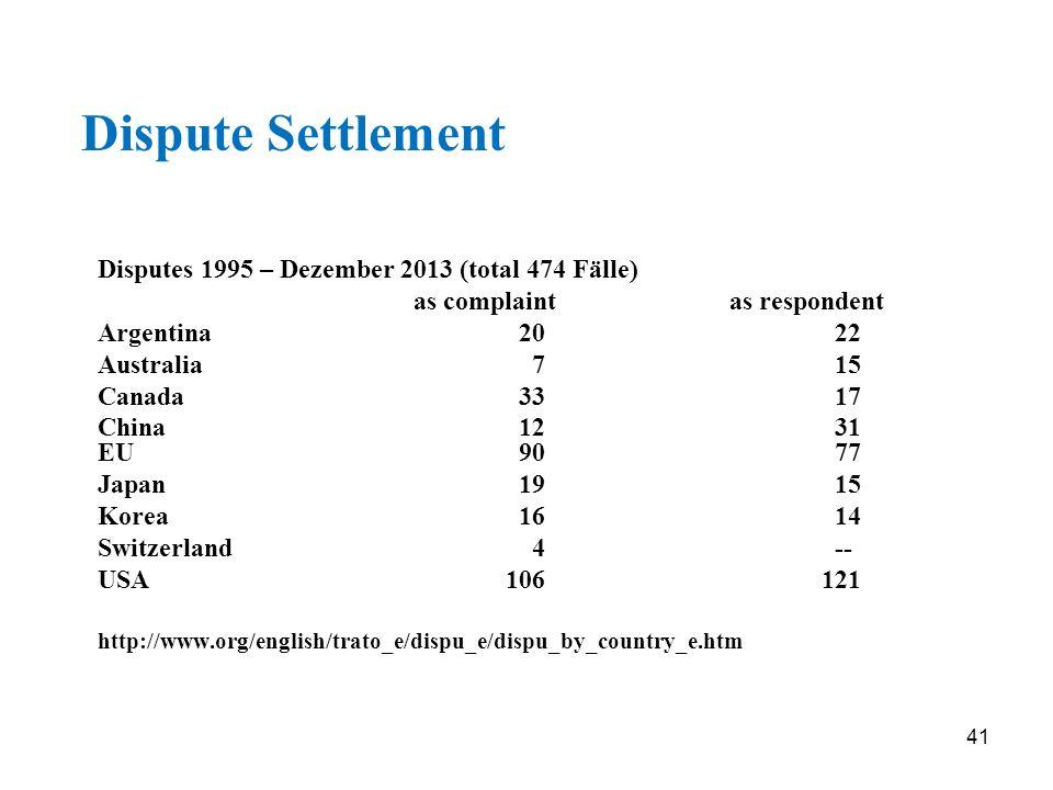 41 Dispute Settlement Disputes 1995 – Dezember 2013 (total 474 Fälle) as complaintas respondent Argentina2022 Australia 7 15 Canada3317 China12 31 EU9