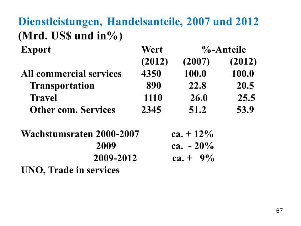 67 Dienstleistungen, Handelsanteile, 2007 und 2012 (Mrd. US$ und in%) Export Wert%-Anteile (2012) (2007) (2012) All commercial services4350 100.0100.0