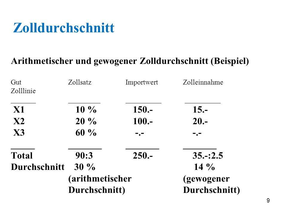 9 Arithmetischer und gewogener Zolldurchschnitt (Beispiel) GutZollsatzImportwertZolleinnahme Zolllinie _______ _________ __________ __________ X1 10 %
