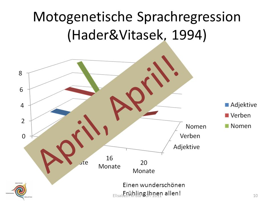 Motogenetische Sprachregression (Hader&Vitasek, 1994) April, April! Einen wunderschönen Frühling Ihnen allen! 10Elisabeth Krista ÖGIT 2011