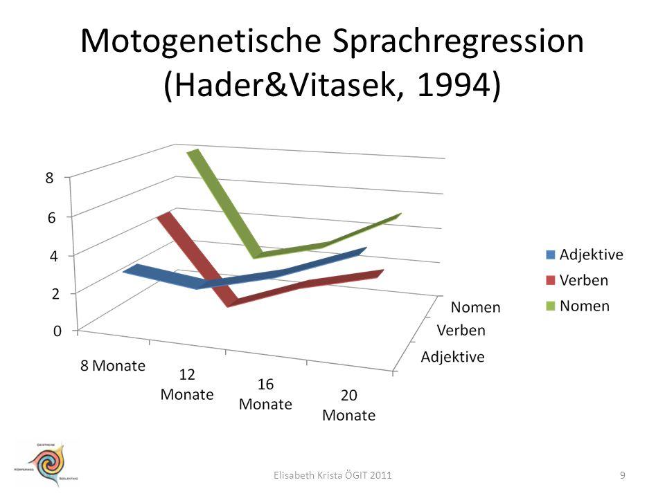Motogenetische Sprachregression (Hader&Vitasek, 1994) 9Elisabeth Krista ÖGIT 2011
