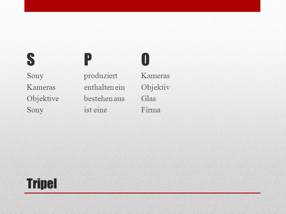 Tripel SPOSPO (http://de.wikipedia.org/wiki/Köln,isAbout,urn:example:city:cologne) resourcepropertyObjekt