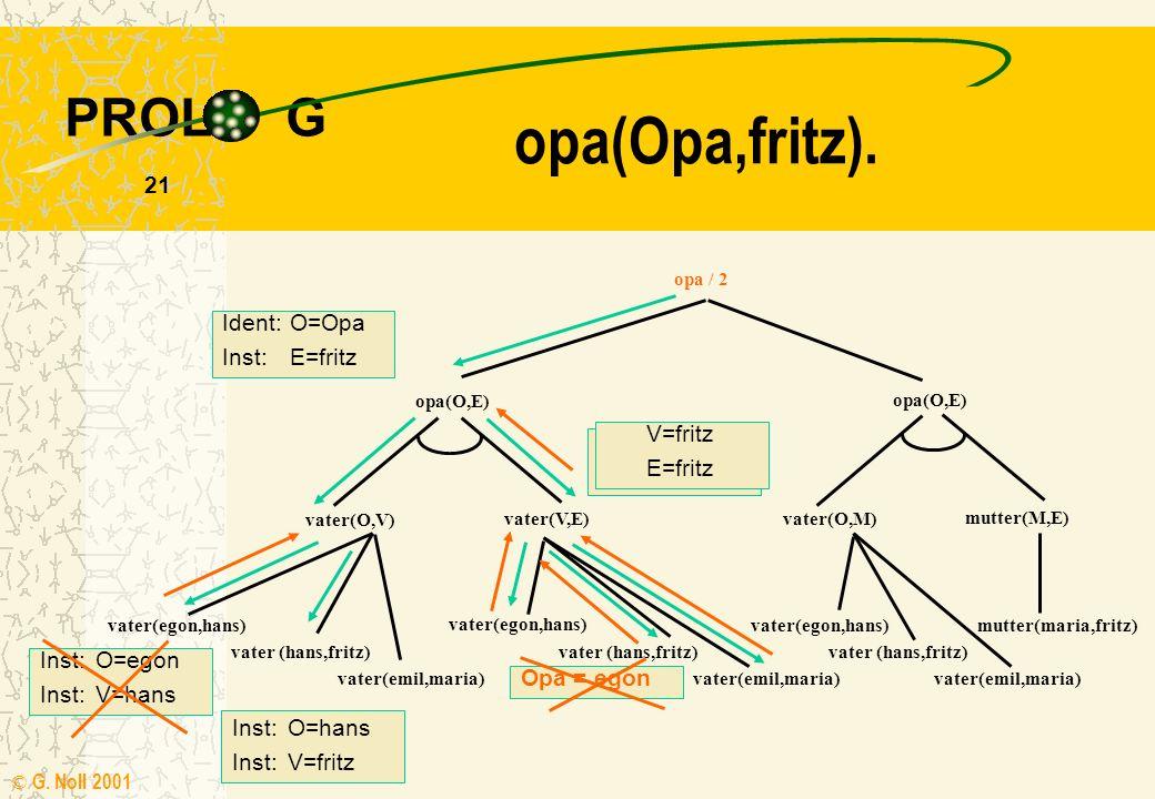 PROL G © G. Noll 2001 20 UND-ODER-Baum Die Nachfolgeknoten enthalten die Klauseln des Prädikates Bei Regeln bilden die Klauseln des Rumpfes die Nachfo