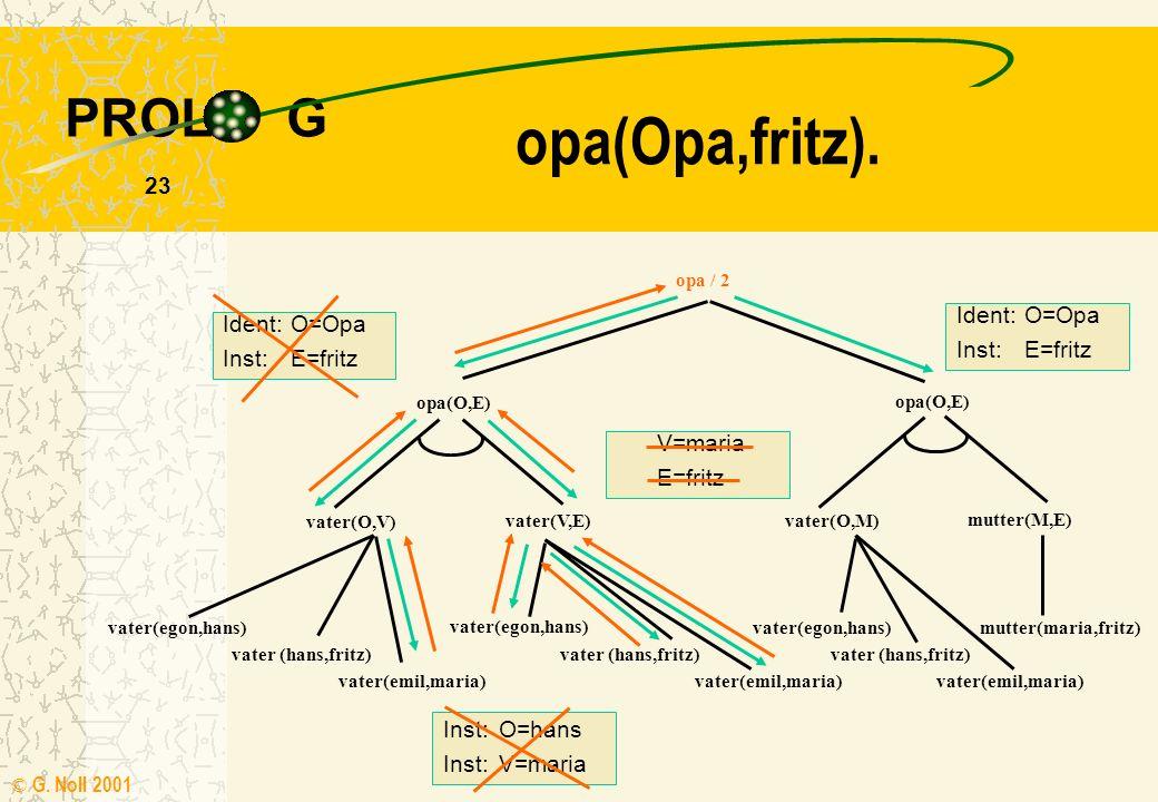 PROL G © G. Noll 2001 22 V=fritz E=fritz opa(Opa,fritz). opa / 2 opa(O,E) vater(O,V) vater(V,E) opa(O,E) vater(O,M) mutter(M,E) vater(egon,hans) vater
