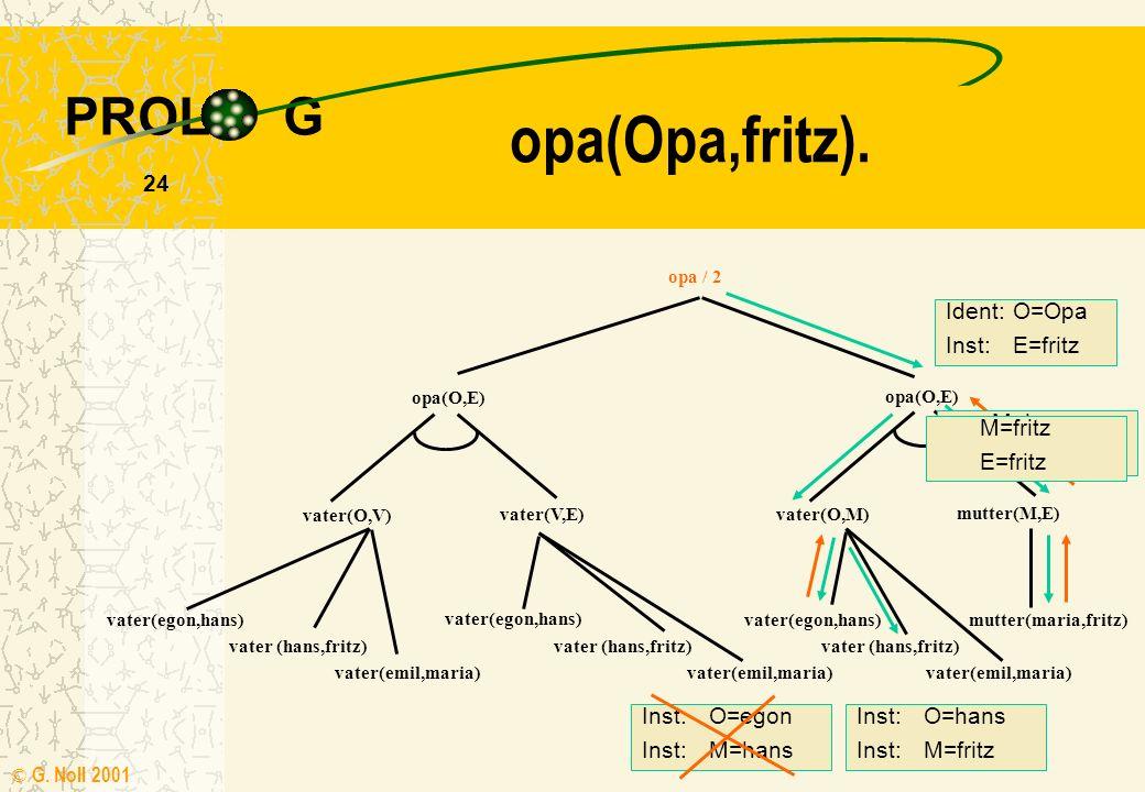 PROL G © G. Noll 2001 23 V=maria E=fritz opa(Opa,fritz). opa / 2 opa(O,E) vater(O,V) vater(V,E) opa(O,E) vater(O,M) mutter(M,E) vater(egon,hans) vater