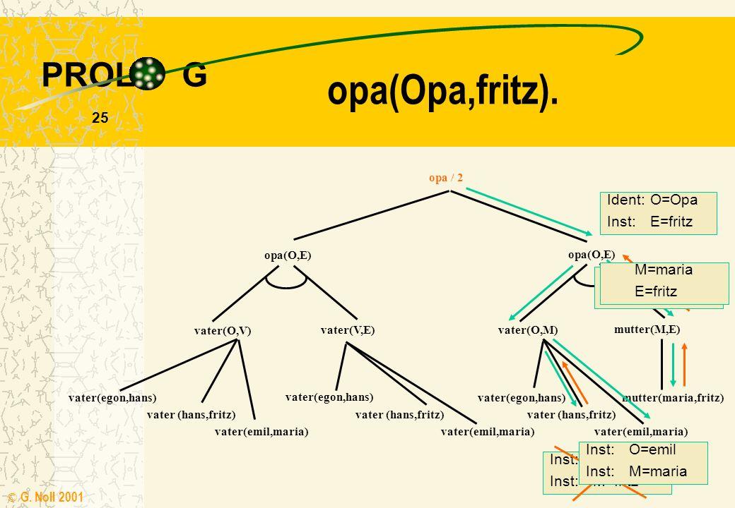 PROL G © G. Noll 2001 24 opa(Opa,fritz). opa / 2 opa(O,E) vater(O,V) vater(V,E) opa(O,E) vater(O,M) mutter(M,E) vater(egon,hans) vater (hans,fritz) va