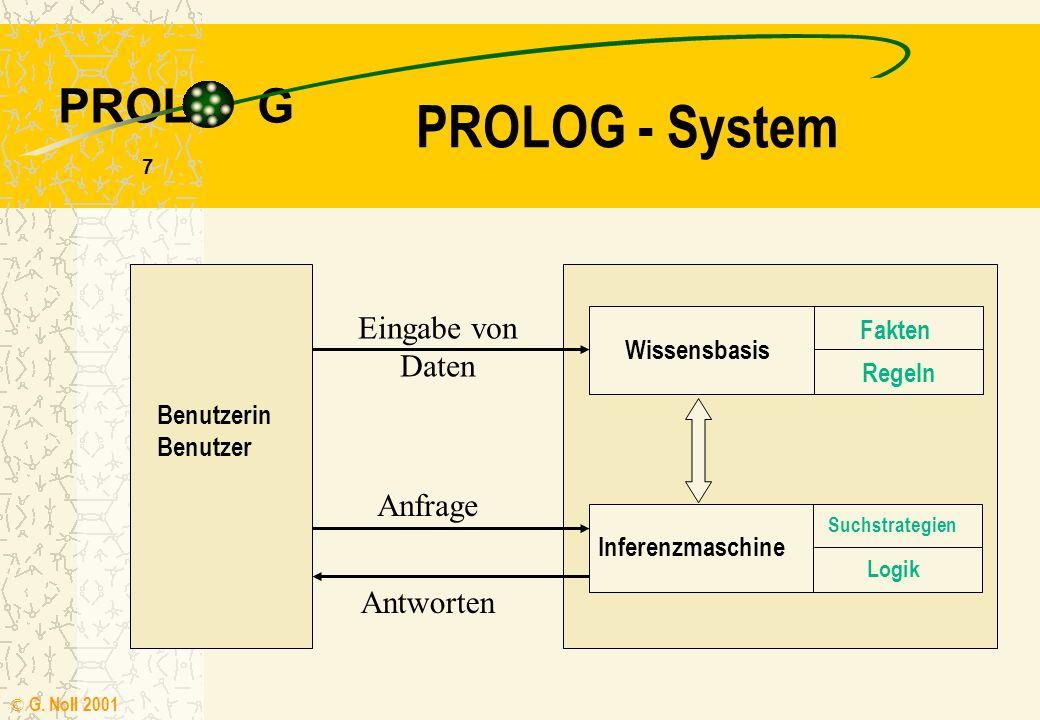 PROL G © G. Noll 2001 6 Wissensbasis Daten führen über eine Interpretation zur Information Daten werden für PROLOG in einer Wissensbasis gespeichert W