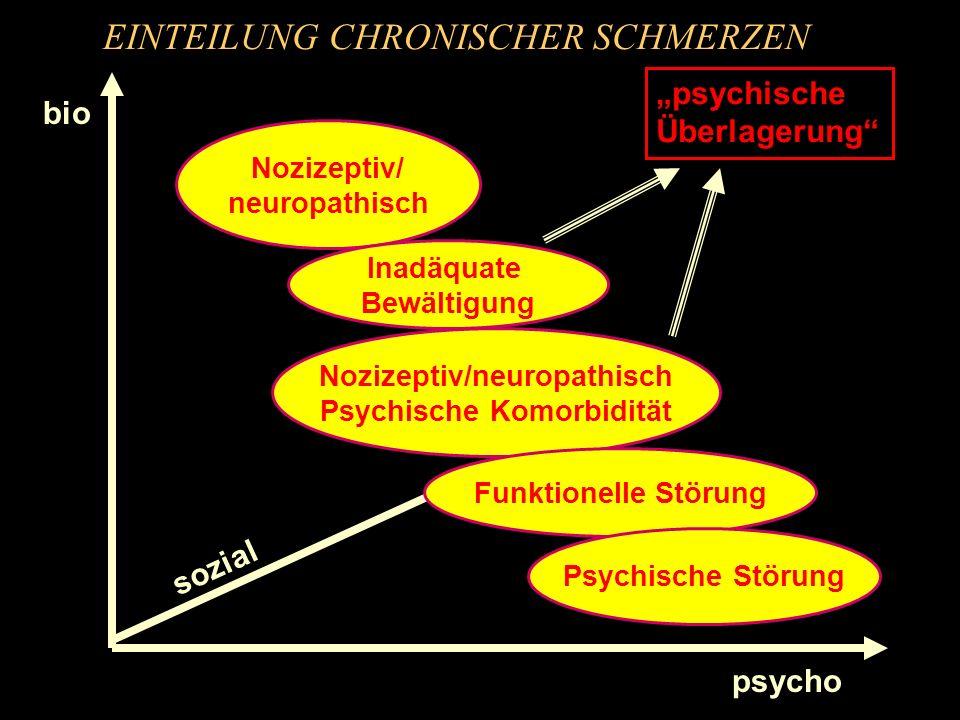 EINTEILUNG CHRONISCHER SCHMERZEN bio psycho sozial Nozizeptiv/ neuropathisch Nozizeptiv/neuropathisch Psychische Komorbidität Funktionelle Störung Psy