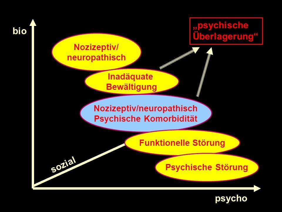 bio psycho sozial Nozizeptiv/ neuropathisch Nozizeptiv/neuropathisch Psychische Komorbidität Funktionelle Störung Psychische Störung Inadäquate Bewält