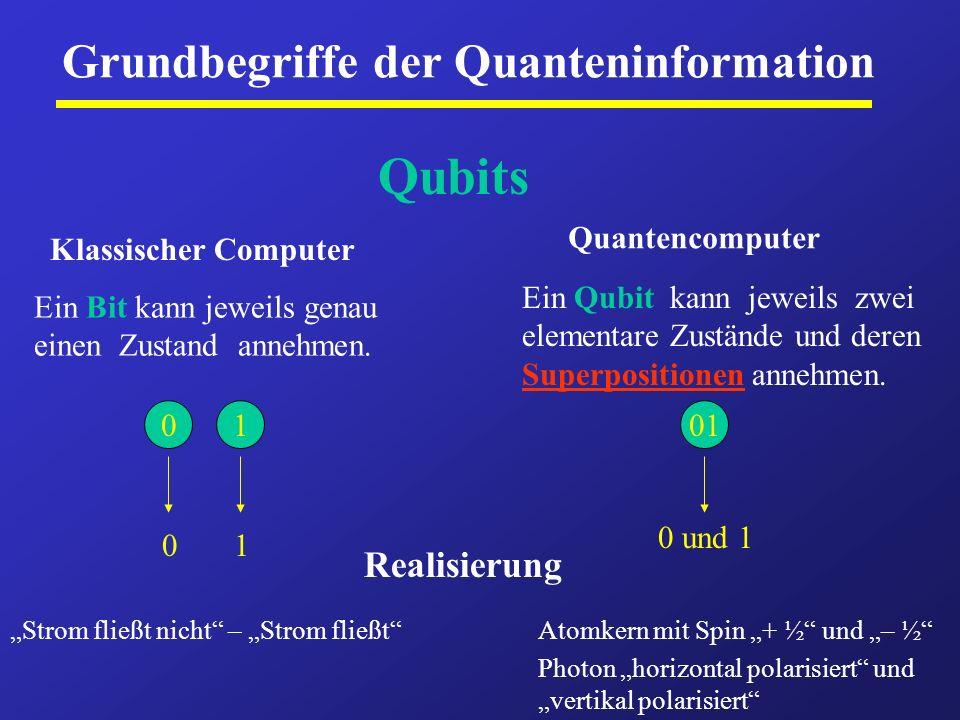 Grundbegriffe der Quanteninformation Qubits Klassischer Computer Quantencomputer Ein Bit kann jeweils genau einen Zustand annehmen. 01 01 Ein Qubit ka