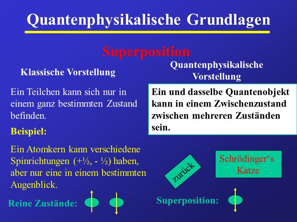 Quantenphysikalische Grundlagen Superposition Klassische Vorstellung Quantenphysikalische Vorstellung Ein Teilchen kann sich nur in einem ganz bestimm