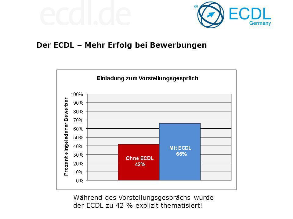 Der ECDL – Mehr Erfolg bei Bewerbungen Während des Vorstellungsgesprächs wurde der ECDL zu 42 % explizit thematisiert!