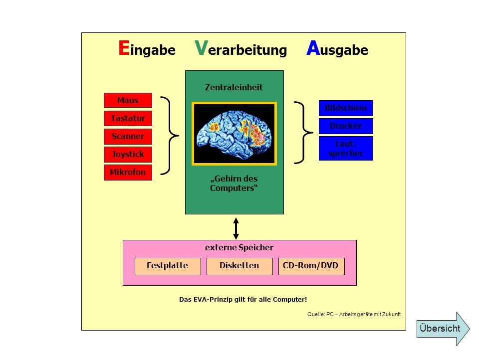 E ingabe V erarbeitung A usgabe Das EVA-Prinzip gilt für alle Computer! Quelle: PC – Arbeitsgeräte mit Zukunft Maus Tastatur Scanner Joystick Mikrofon