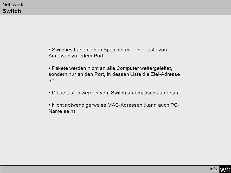 Netzwerk Switch Info+ Switches haben einen Speicher mit einer Liste von Adressen zu jedem Port Pakete werden nicht an alle Computer weitergeleitet, sondern nur an den Port, in dessen Liste die Ziel-Adresse ist Diese Listen werden vom Switch automatisch aufgebaut Nicht notwendigerweise MAC-Adressen (kann auch PC- Name sein)