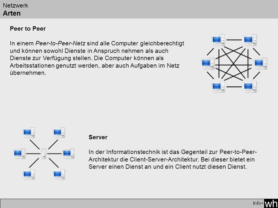 Netzwerk Arten Info+ Peer to Peer In einem Peer-to-Peer-Netz sind alle Computer gleichberechtigt und können sowohl Dienste in Anspruch nehmen als auch Dienste zur Verfügung stellen.