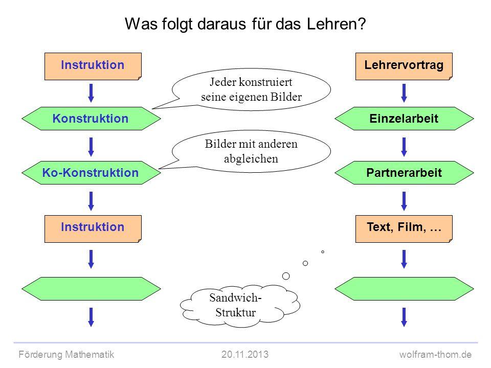 Förderung Mathematik20.11.2013wolfram-thom.de Ko-Konstruktion Instruktion Was folgt daraus für das Lehren? Konstruktion Instruktion Partnerarbeit Lehr