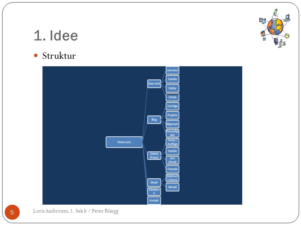 1. Idee Loris Ambrozzo, 1. Sek b / Peter Rüegg 5 Struktur