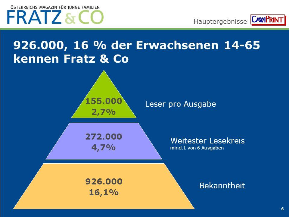 Hauptergebnisse 6 926.000, 16 % der Erwachsenen 14-65 kennen Fratz & Co 155.000 2,7% 926.000 16,1% Bekanntheit Leser pro Ausgabe 272.000 4,7% Weitester Lesekreis mind.1 von 6 Ausgaben