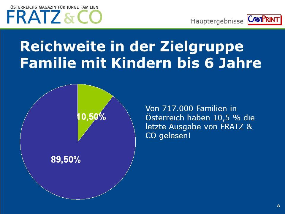 Hauptergebnisse 8 Reichweite in der Zielgruppe Familie mit Kindern bis 6 Jahre Von 717.000 Familien in Österreich haben 10,5 % die letzte Ausgabe von FRATZ & CO gelesen!
