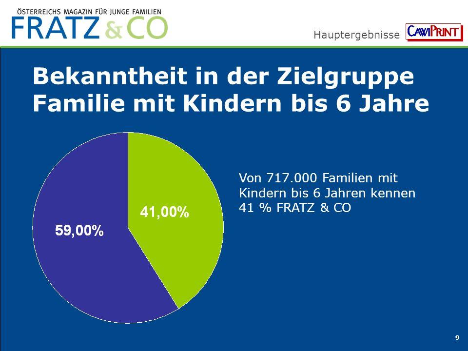 Hauptergebnisse 9 Bekanntheit in der Zielgruppe Familie mit Kindern bis 6 Jahre Von 717.000 Familien mit Kindern bis 6 Jahren kennen 41 % FRATZ & CO