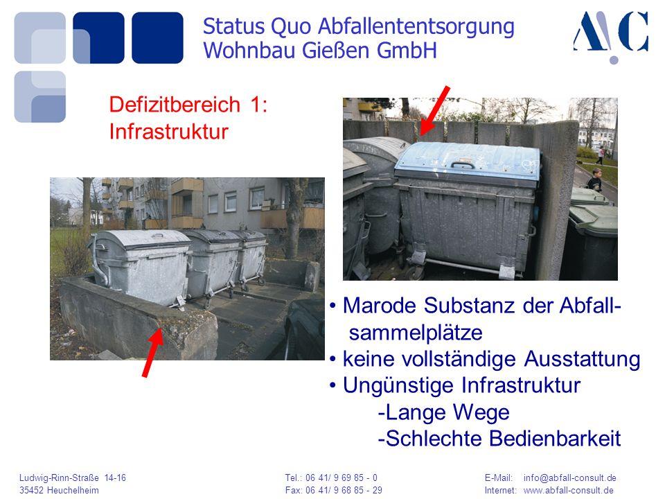Ludwig-Rinn-Straße 14-16 Tel.: 06 41/ 9 69 85 - 0E-Mail: info@abfall-consult.de 35452 HeuchelheimFax: 06 41/ 9 68 85 - 29Internet: www.abfall-consult.de Marode Substanz der Abfall- sammelplätze keine vollständige Ausstattung Ungünstige Infrastruktur -Lange Wege -Schlechte Bedienbarkeit Defizitbereich 1: Infrastruktur Status Quo Abfallententsorgung Wohnbau Gießen GmbH