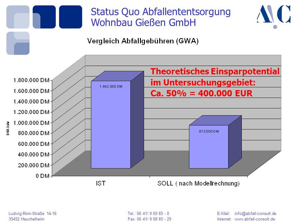 Ludwig-Rinn-Straße 14-16 Tel.: 06 41/ 9 69 85 - 0E-Mail: info@abfall-consult.de 35452 HeuchelheimFax: 06 41/ 9 68 85 - 29Internet: www.abfall-consult.de Status Quo Abfallententsorgung Wohnbau Gießen GmbH Theoretisches Einsparpotential im Untersuchungsgebiet: Ca.