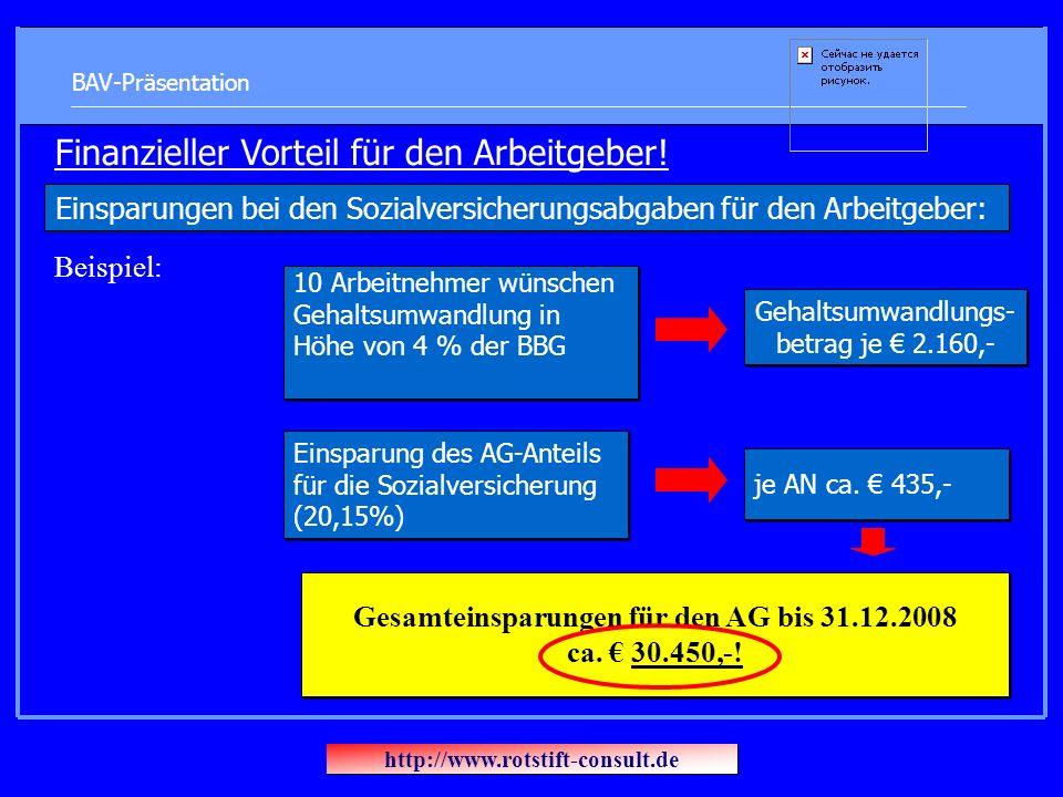 BAV-Präsentation Gesamteinsparungen für den AG bis 31.12.2008 ca. 30.450,-! je AN ca. 435,- Einsparung des AG-Anteils für die Sozialversicherung (20,1