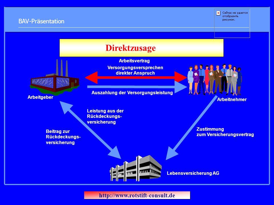 BAV-Präsentation Direktzusage Arbeitsvertrag Versorgungsversprechen direkter Anspruch Arbeitgeber Arbeitnehmer Auszahlung der Versorgungsleistung Beit