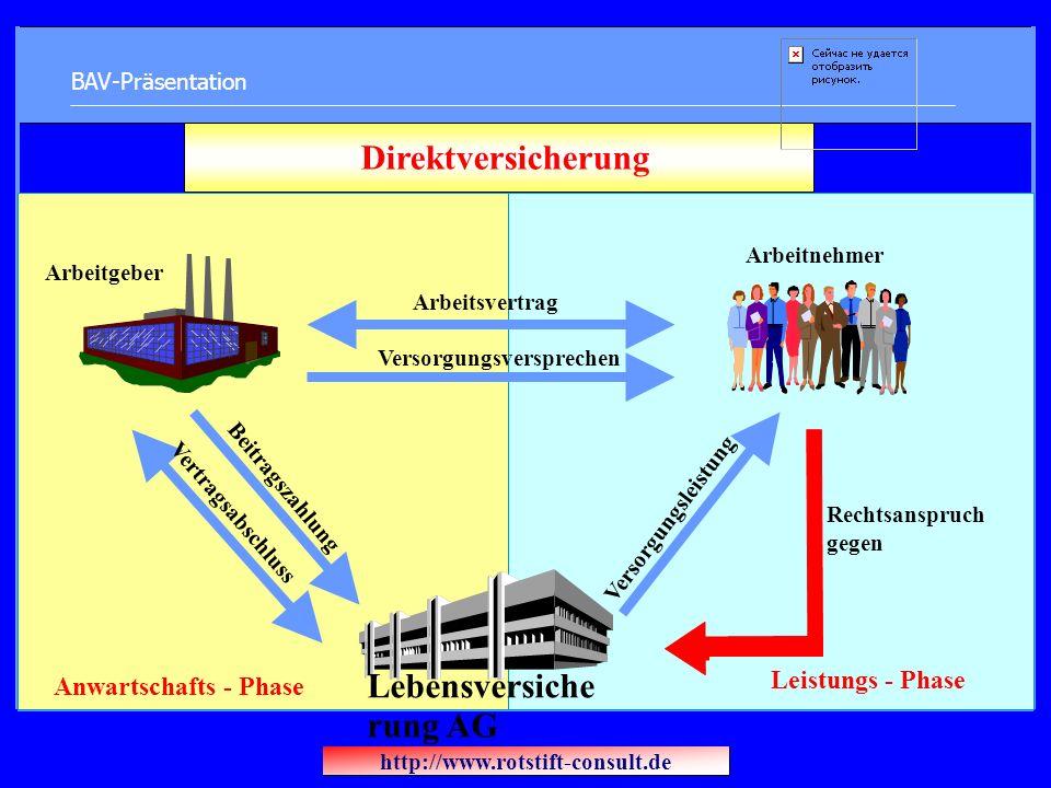 BAV-Präsentation Arbeitgeber Arbeitnehmer Rechtsanspruch gegen Direktversicherung Beitragszahlung Arbeitsvertrag Versorgungsversprechen Versorgungslei