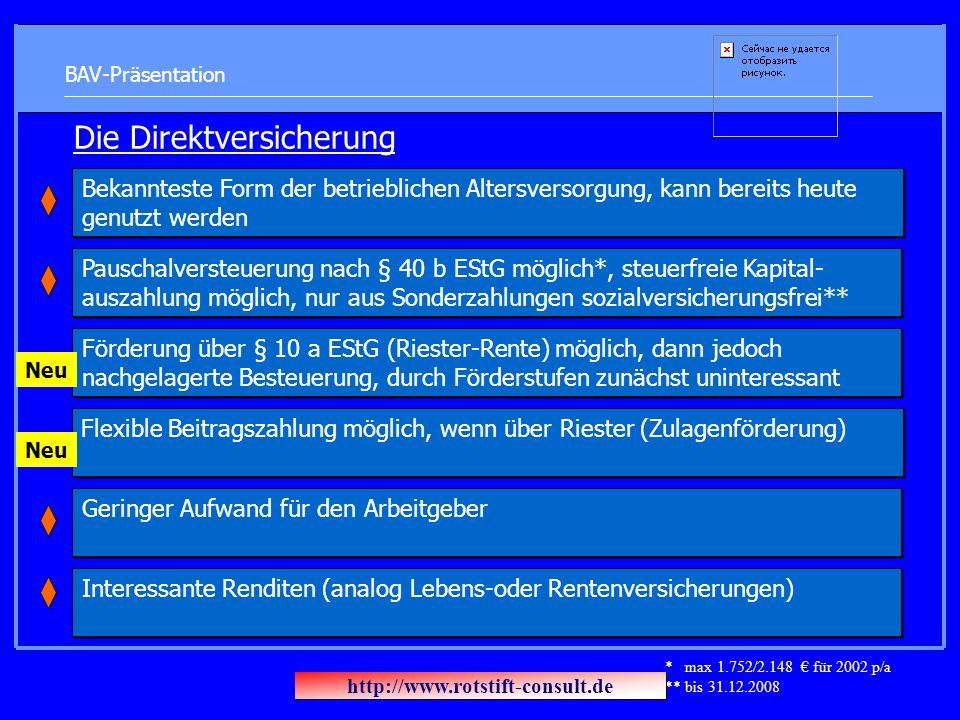 BAV-Präsentation Die Direktversicherung Pauschalversteuerung nach § 40 b EStG möglich*, steuerfreie Kapital- auszahlung möglich, nur aus Sonderzahlung