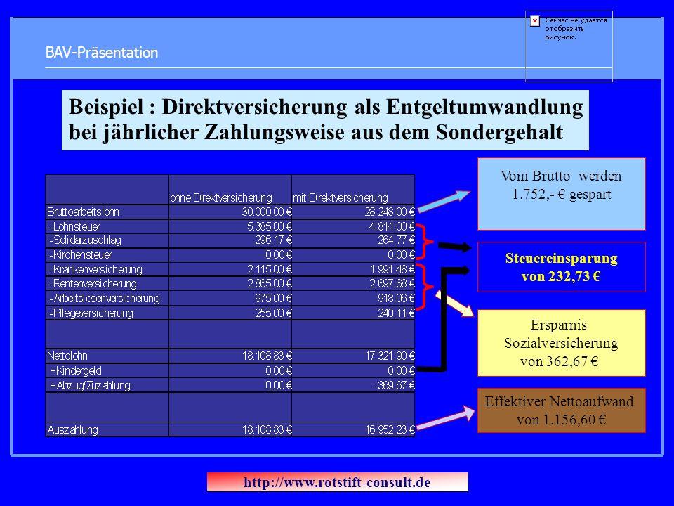 BAV-Präsentation Vom Brutto werden 1.752,- gespart Steuereinsparung von 232,73 Ersparnis Sozialversicherung von 362,67 Effektiver Nettoaufwand von 1.156,60 Beispiel : Direktversicherung als Entgeltumwandlung bei jährlicher Zahlungsweise aus dem Sondergehalt http://www.rotstift-consult.de