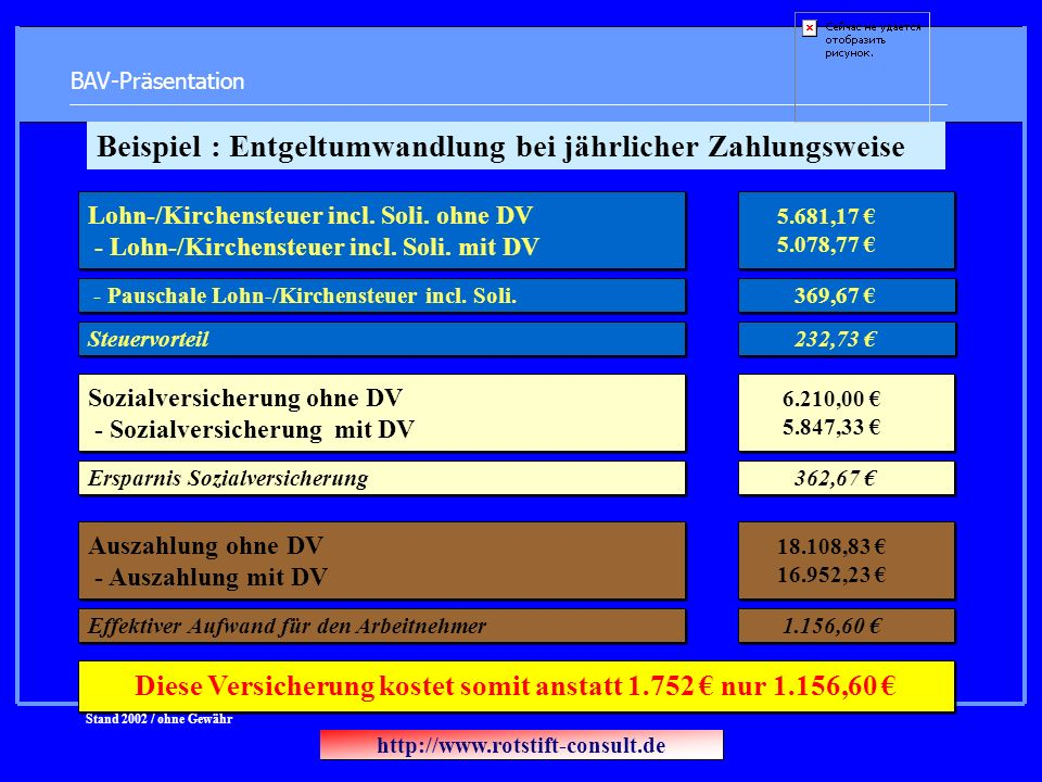 BAV-Präsentation Lohn-/Kirchensteuer incl. Soli. ohne DV - Lohn-/Kirchensteuer incl. Soli. mit DV 5.681,17 5.078,77 Steuervorteil 232,73 Sozialversich